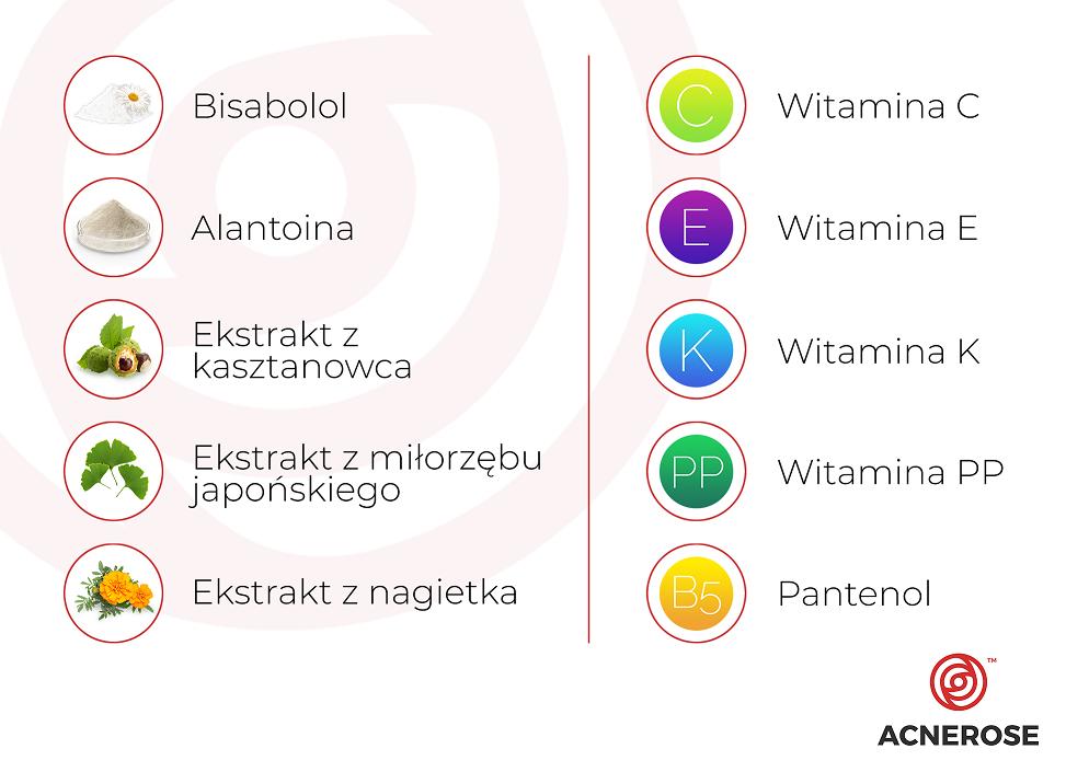 trądzik różowaty - składniki w kosmetykach